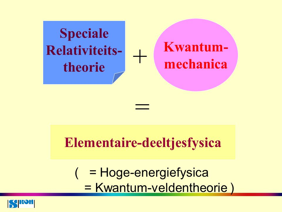 ( = Hoge-energiefysica = Kwantum-veldentheorie ) Elementaire-deeltjesfysica Kwantum- mechanica Speciale Relativiteits- theorie + =