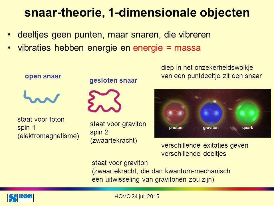 snaar-theorie, 1-dimensionale objecten HOVO 24 juli 2015 deeltjes geen punten, maar snaren, die vibreren vibraties hebben energie en energie = massa o
