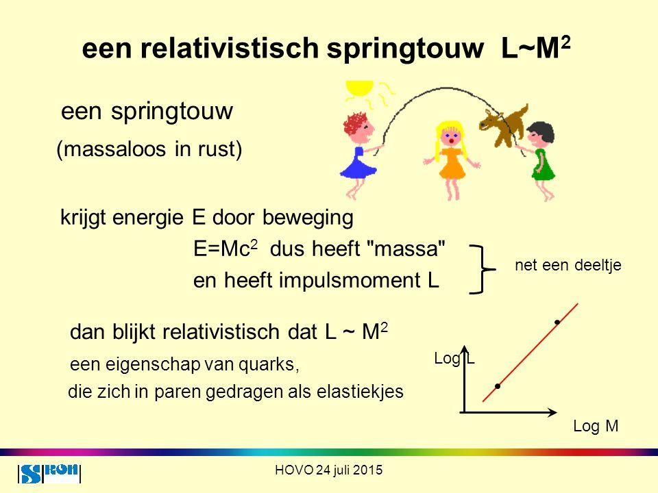 een relativistisch springtouw L~M 2 een springtouw (massaloos in rust) HOVO 24 juli 2015 krijgt energie E door beweging E=Mc 2 dus heeft