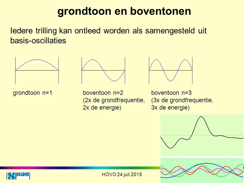 grondtoon en boventonen HOVO 24 juli 2015 Iedere trilling kan ontleed worden als samengesteld uit basis-oscillaties grondtoon n=1 boventoon n=2 (2x de