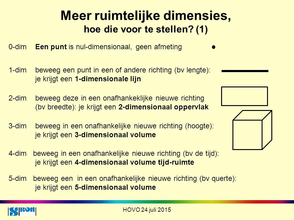 Meer ruimtelijke dimensies, hoe die voor te stellen? (1) HOVO 24 juli 2015 0-dim Een punt is nul-dimensionaal, geen afmeting 1-dim beweeg een punt in