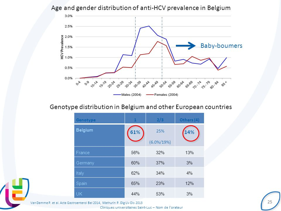 Cliniques universitaires Saint-Luc – Nom de l'orateur 25 Age and gender distribution of anti-HCV prevalence in Belgium Genotype12/3Others (4) Belgium 61% 25% (6.0%/19%) 14% France56%32%13% Germany60%37%3% Italy62%34%4% Spain65%23%12% UK44%53%3% Genotype distribution in Belgium and other European countries Van Damme P.