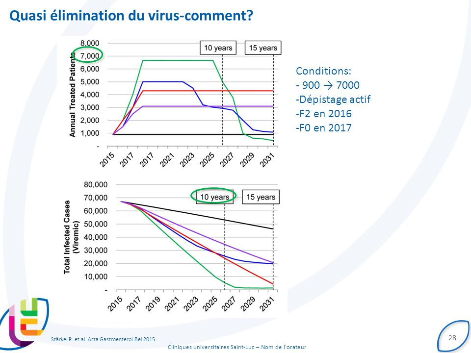 Cliniques universitaires Saint-Luc – Nom de l'orateur Quasi élimination du virus-comment.
