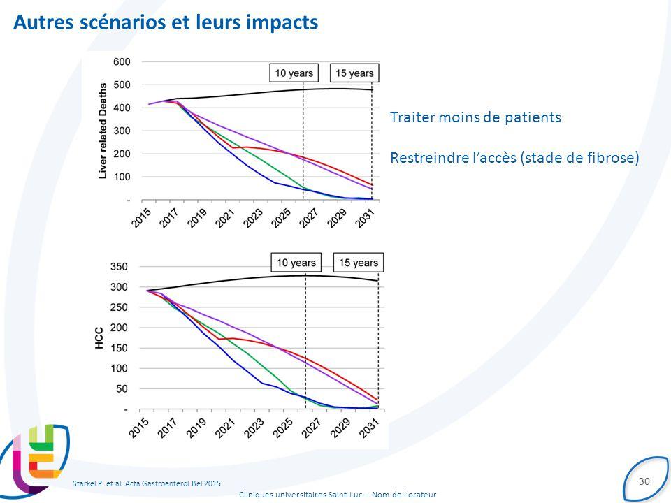 Cliniques universitaires Saint-Luc – Nom de l'orateur Autres scénarios et leurs impacts 30 Traiter moins de patients Restreindre l'accès (stade de fibrose) Stärkel P.