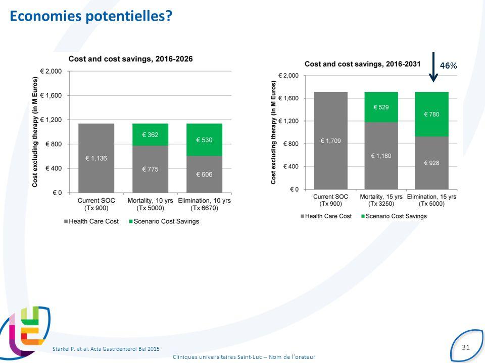 Cliniques universitaires Saint-Luc – Nom de l'orateur Economies potentielles? 31 46% Stärkel P. et al. Acta Gastroenterol Bel 2015