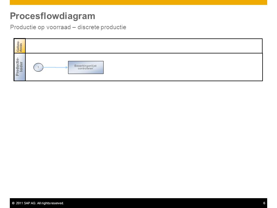 ©2011 SAP AG. All rights reserved.6 Procesflowdiagram Productie op voorraad – discrete productie Productie- leider 1 Bewerkingenlijst controleren Gebe