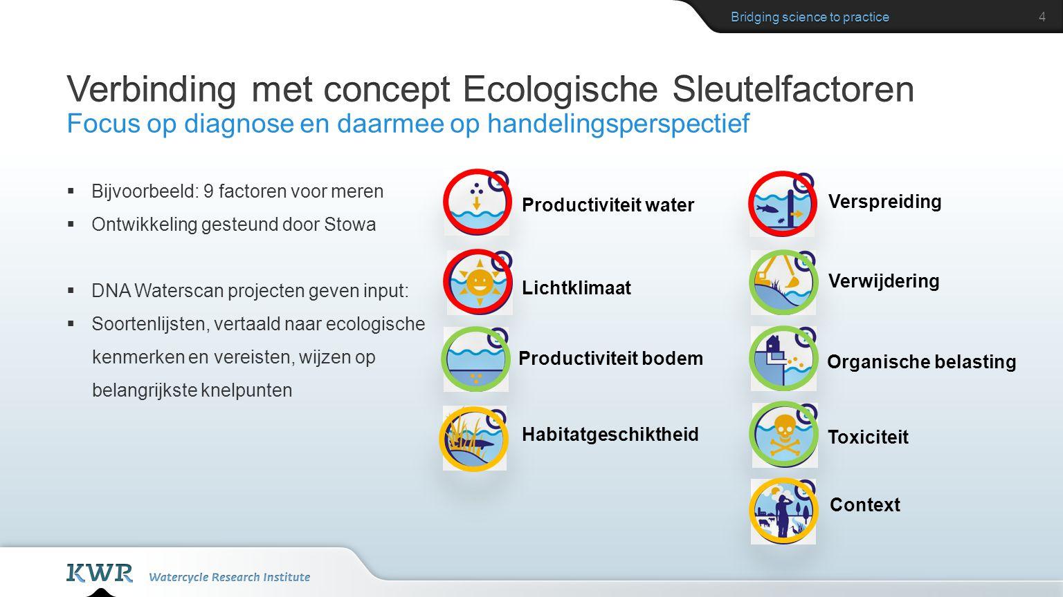 Verspreiding  Bijvoorbeeld: 9 factoren voor meren  Ontwikkeling gesteund door Stowa  DNA Waterscan projecten geven input:  Soortenlijsten, vertaal