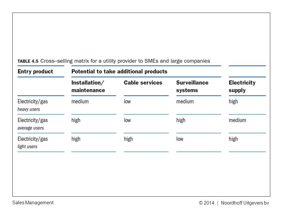 Sales Management © 2014 | Noordhoff Uitgevers bv