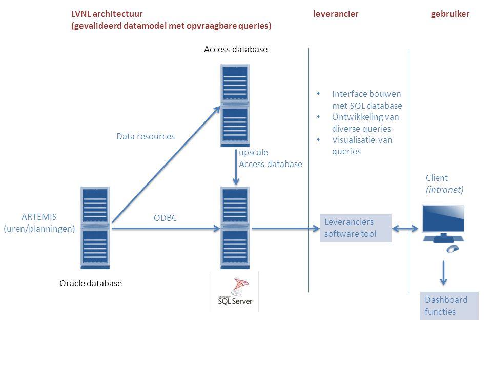 Client (intranet) Access database Oracle database ARTEMIS (uren/planningen) ODBC Data resources upscale Access database LVNL architectuur (gevalideerd