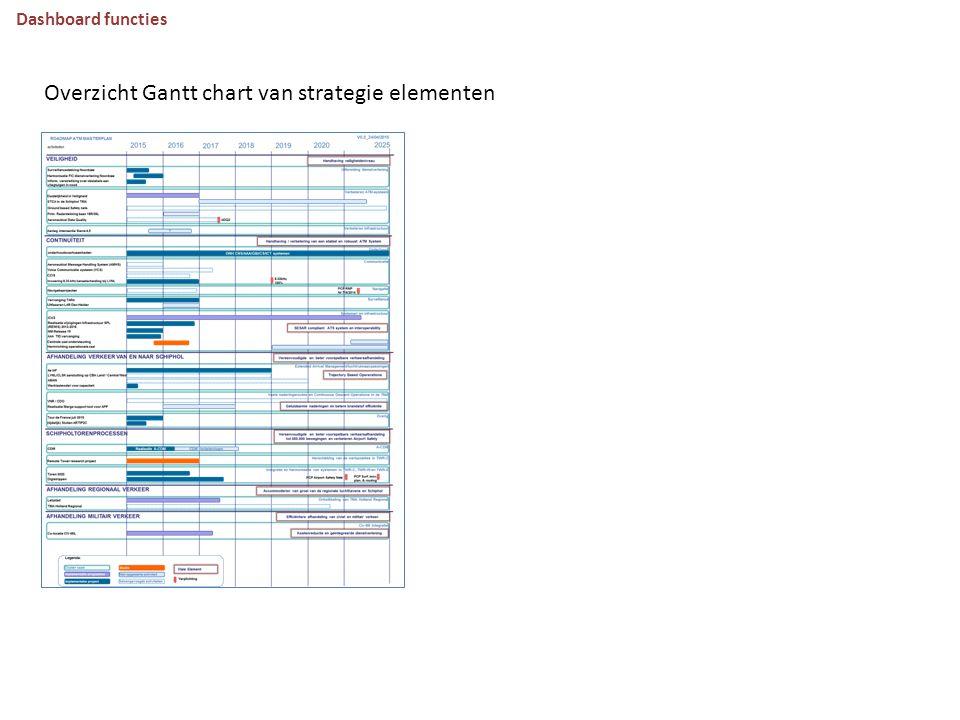 Dashboard functies Overzicht Gantt chart van strategie elementen