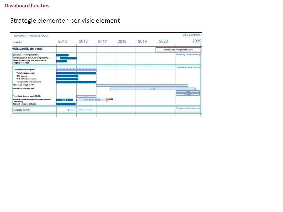 Dashboard functies Strategie elementen per visie element
