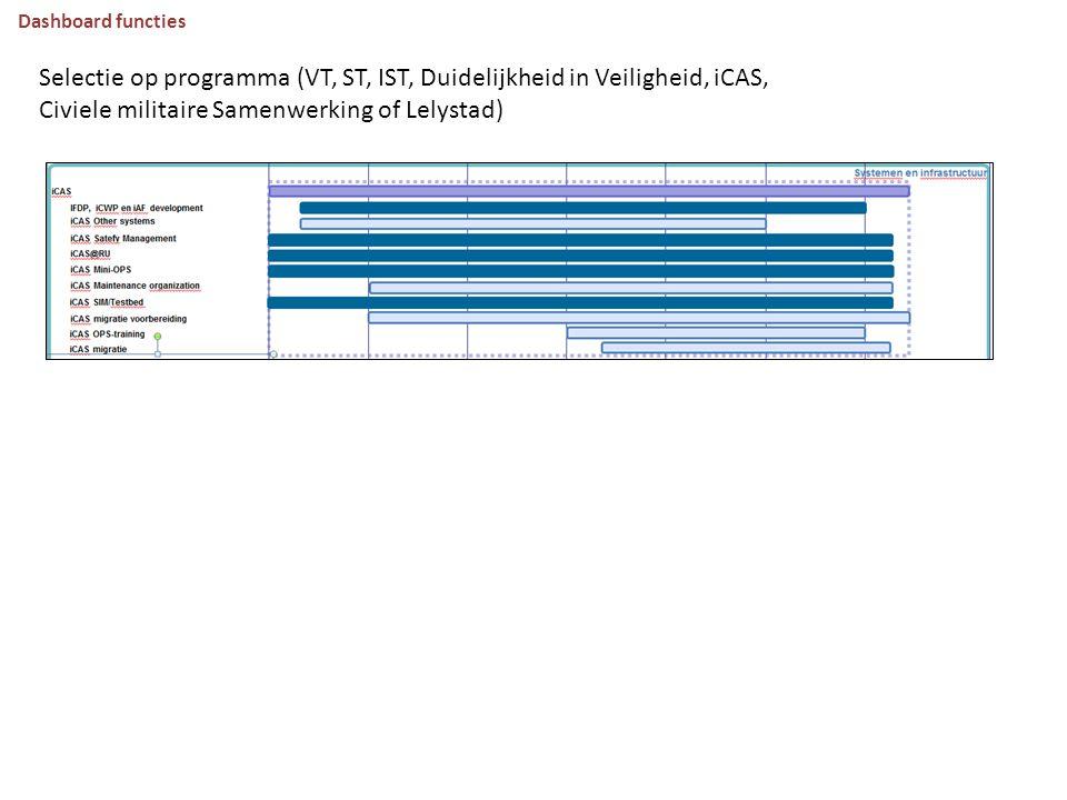 Dashboard functies Selectie op programma (VT, ST, IST, Duidelijkheid in Veiligheid, iCAS, Civiele militaire Samenwerking of Lelystad)