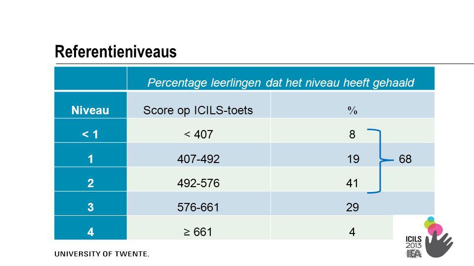 6 Percentage leerlingen dat het niveau heeft gehaald Niveau Score op ICILS-toets % < 1< 4078 1407-492 19 68 2492-57641 3576-66129 4≥ 6614 Referentieniveaus