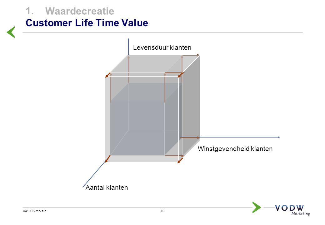 10041008-mb-slo Customer Life Time Value 1. Waardecreatie Levensduur klanten Aantal klanten Winstgevendheid klanten
