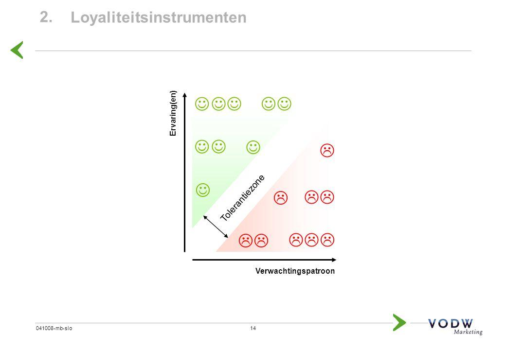 14041008-mb-slo 2. Loyaliteitsinstrumenten Tolerantiezone      Verwachtingspatroon Ervaring(en)
