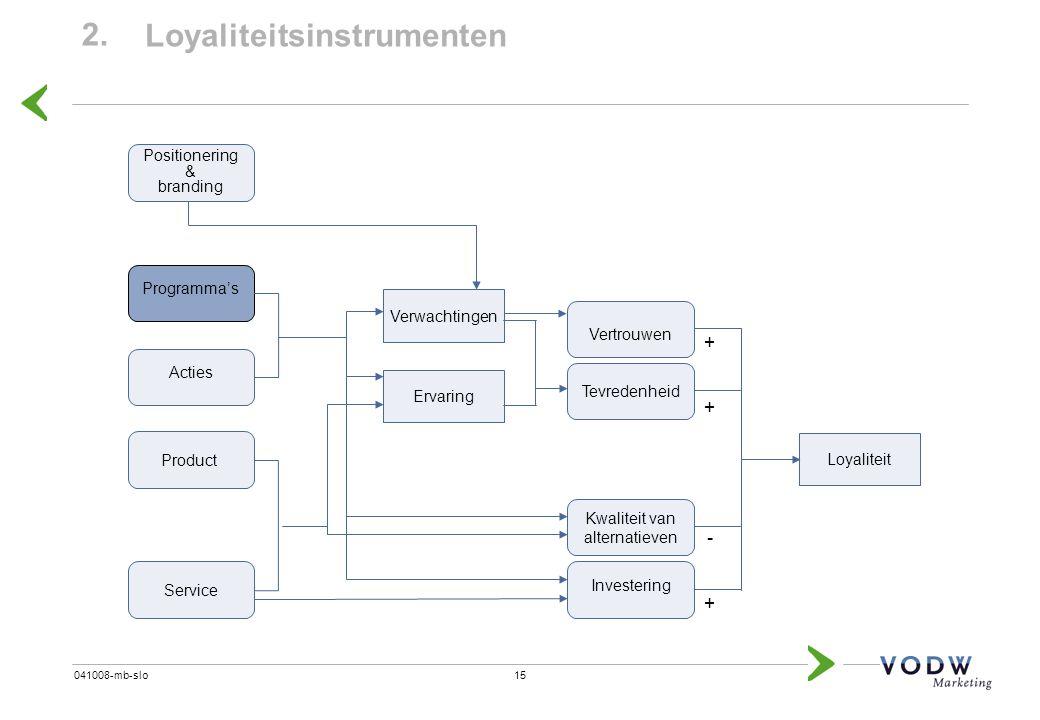 15041008-mb-slo 2. Loyaliteitsinstrumenten Kwaliteit van alternatieven + - + + Loyaliteit Tevredenheid Vertrouwen Investering Verwachtingen Ervaring S