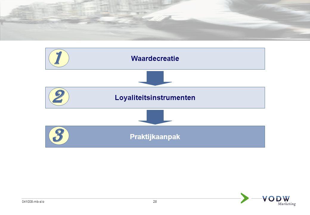 28041008-mb-slo Waardecreatie Loyaliteitsinstrumenten Praktijkaanpak 1 2 3