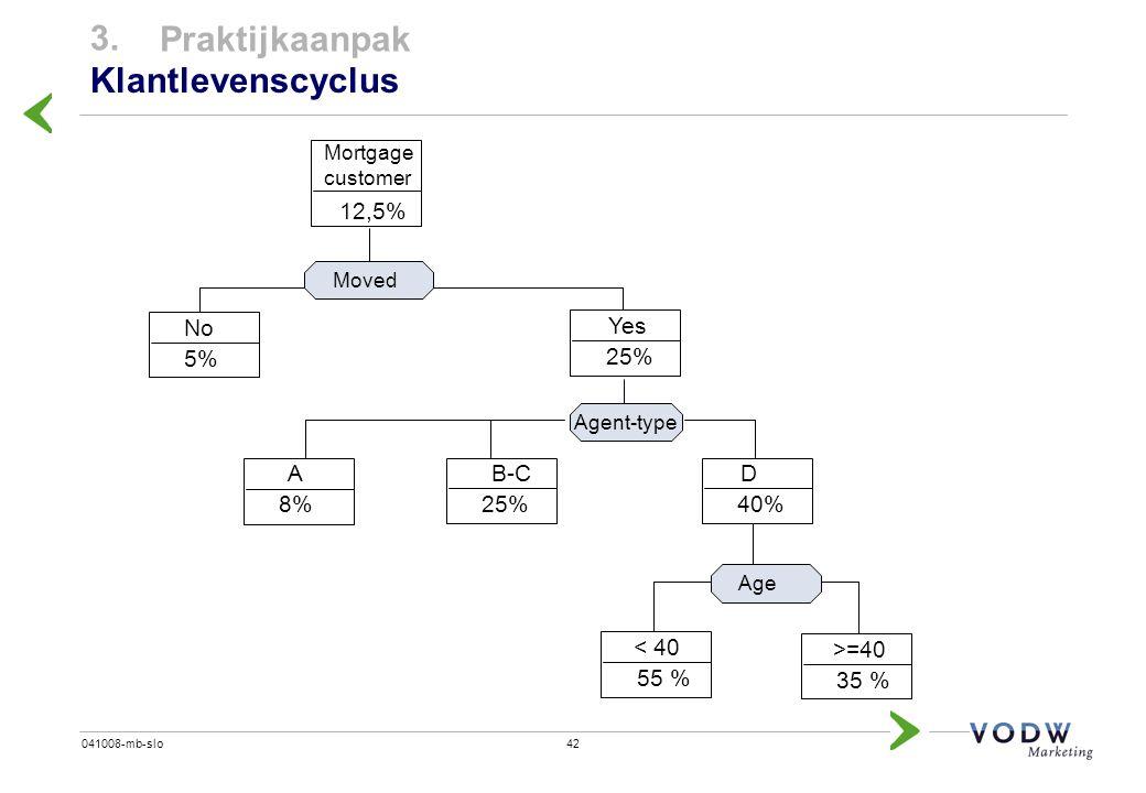 42041008-mb-slo 3. Praktijkaanpak Klantlevenscyclus No 5% Yes 25% Mortgage customer 12,5% Moved Agent-type Age B-C 25% D 40% < 40 55 % >=40 35 % A 8%