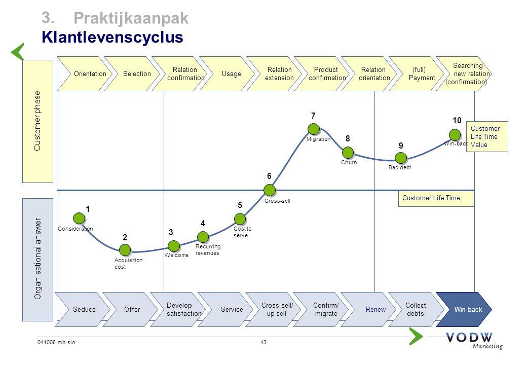 43041008-mb-slo 3. Praktijkaanpak Klantlevenscyclus Customer phase Organisational answer Customer Life Time Customer Life Time Value Seduce Offer Deve