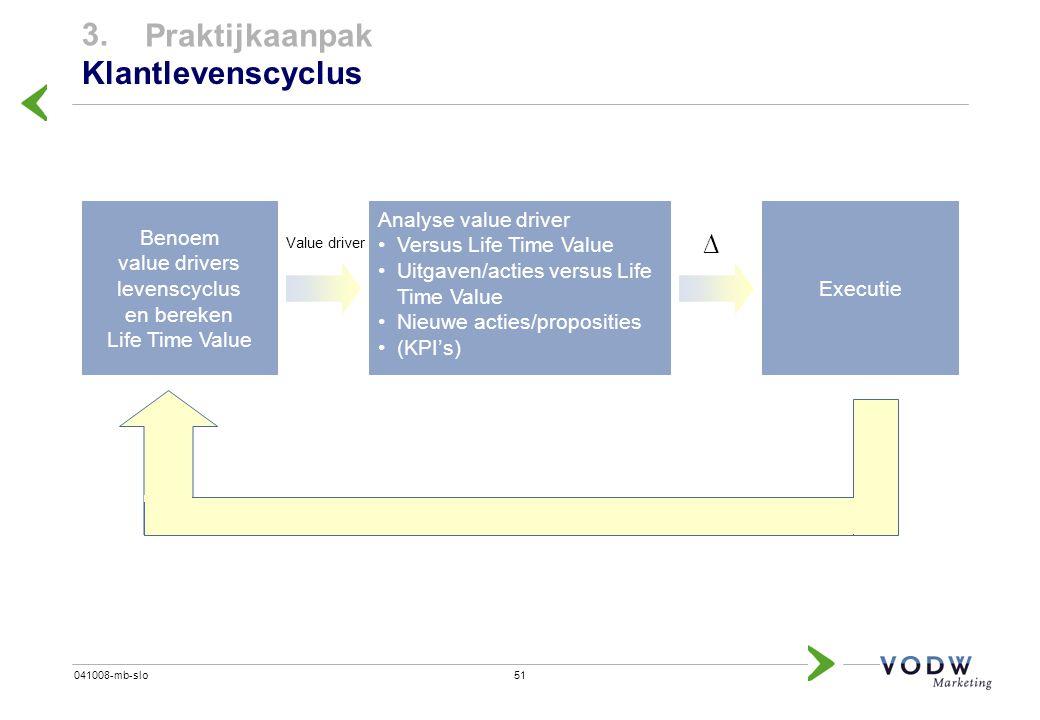 51041008-mb-slo 3. Praktijkaanpak Klantlevenscyclus Benoem value drivers levenscyclus en bereken Life Time Value Analyse value driver Versus Life Time