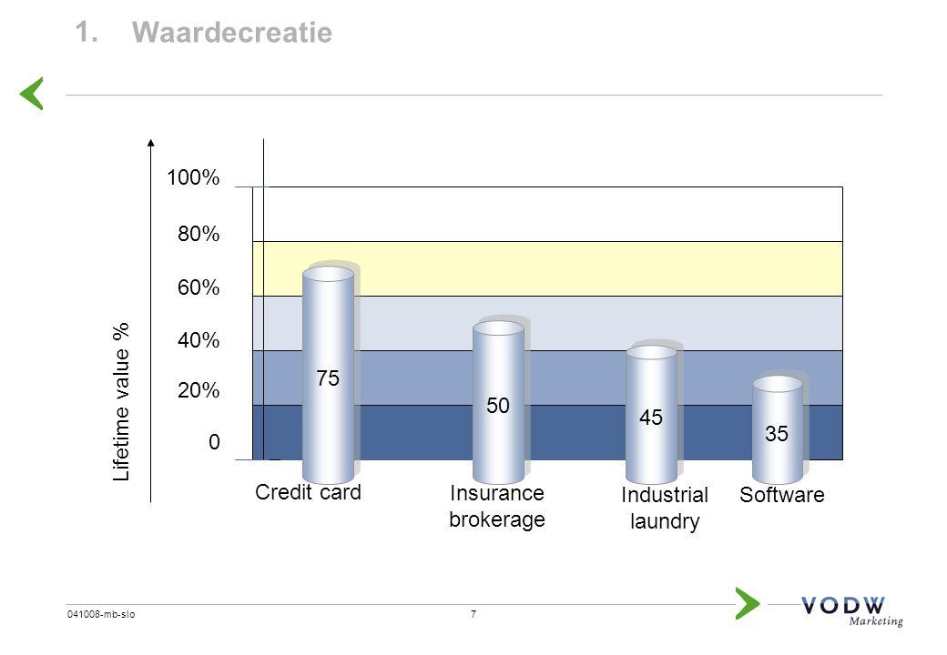 7041008-mb-slo 1. Waardecreatie 0 100% Lifetime value % 20% 40% 60% 80% 75 Credit card 50 Insurance brokerage 45 Industrial laundry 35 Software