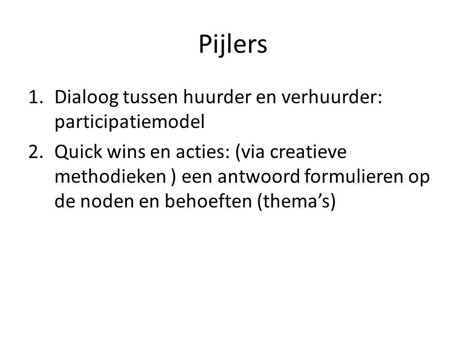Pijlers 1.Dialoog tussen huurder en verhuurder: participatiemodel 2.Quick wins en acties: (via creatieve methodieken ) een antwoord formulieren op de