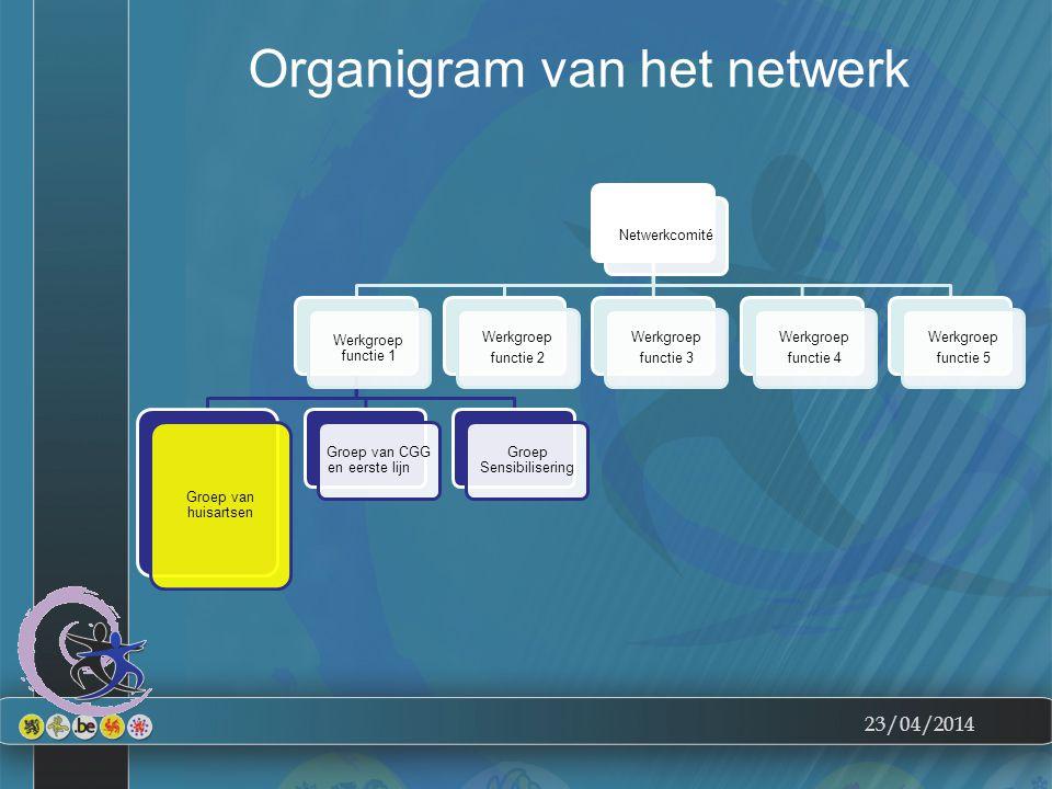 23/04/2014 Organigram van het netwerk Netwerkcomité Werkgroep functie 1 Groep van huisartsen Groep van CGG en eerste lijn Groep Sensibilisering Werkgr
