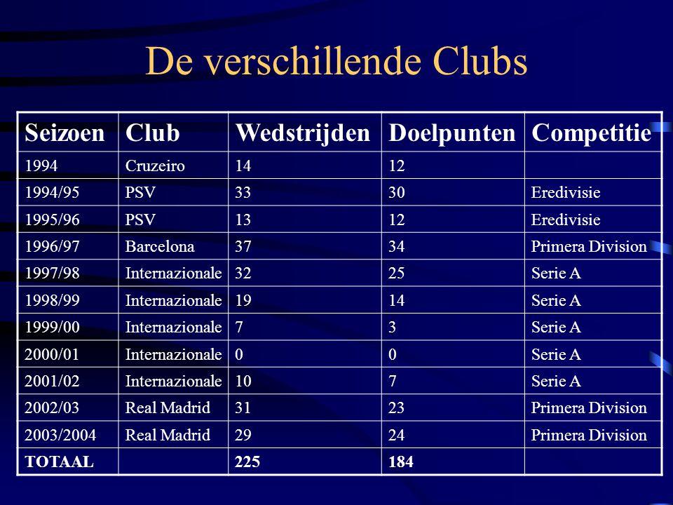 De verschillende Clubs SeizoenClubWedstrijdenDoelpuntenCompetitie 1994Cruzeiro1412 1994/95PSV3330Eredivisie 1995/96PSV1312Eredivisie 1996/97Barcelona3734Primera Division 1997/98Internazionale3225Serie A 1998/99Internazionale1914Serie A 1999/00Internazionale73Serie A 2000/01Internazionale00Serie A 2001/02Internazionale107Serie A 2002/03Real Madrid3123Primera Division 2003/2004Real Madrid2924Primera Division TOTAAL225184