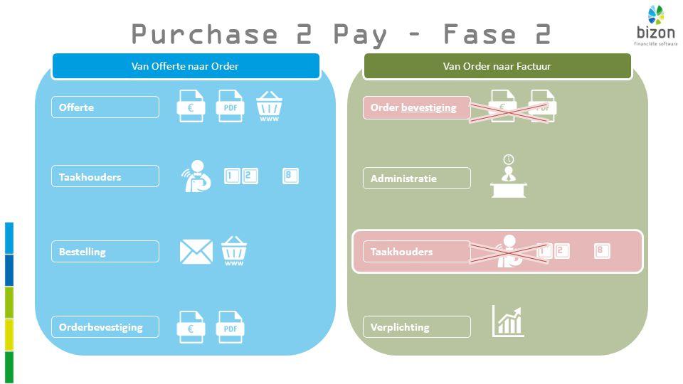 Purchase 2 Pay – Fase 2 Van Order naar Factuur Administratie Taakhouders Order bevestiging Verplichting Van Offerte naar Order Orderbevestiging Taakhouders Order bevestiging Offerte Bestelling