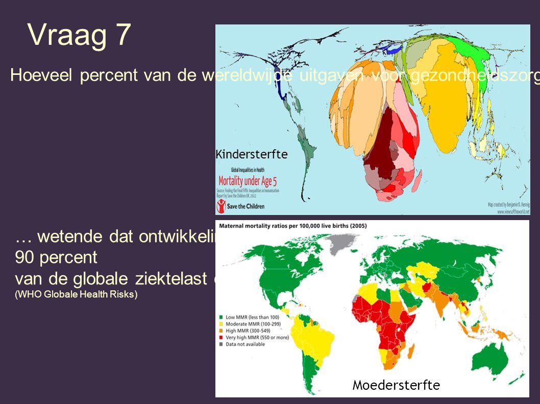 Vraag 7 … wetende dat ontwikkelingslanden 90 percent van de globale ziektelast dragen? (WHO Globale Health Risks) Moedersterfte Hoeveel percent van de