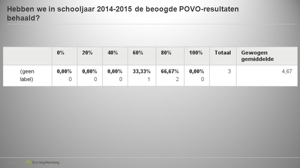 Powered by Hebben we in schooljaar 2014-2015 de beoogde POVO-resultaten behaald