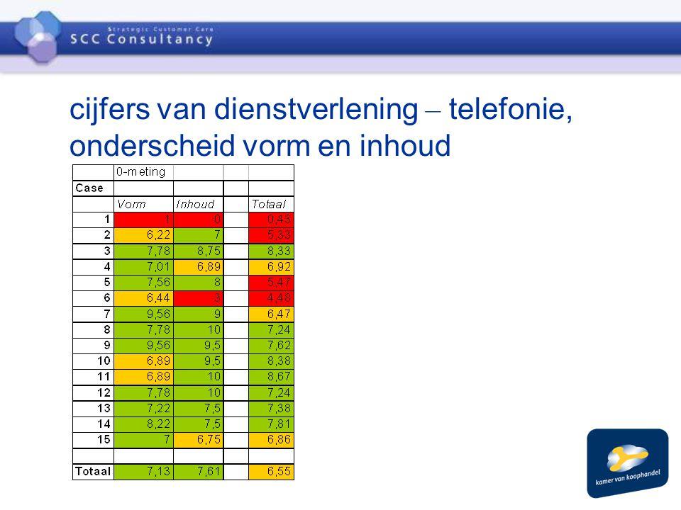 cijfers van dienstverlening – telefonie, onderscheid vorm en inhoud