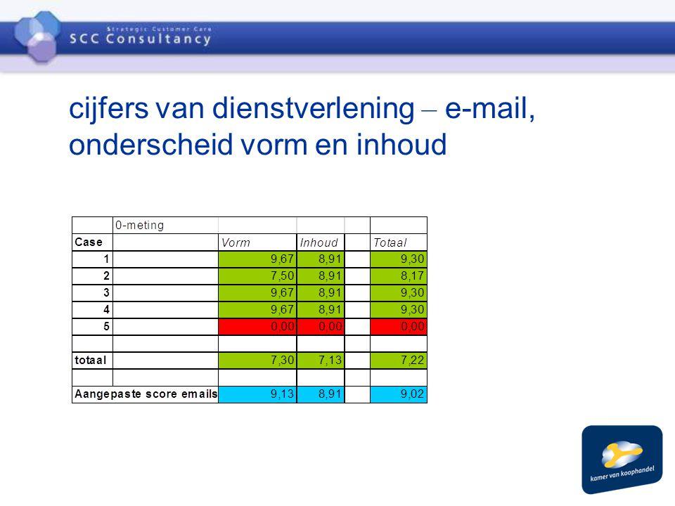 cijfers van dienstverlening – e-mail, onderscheid vorm en inhoud