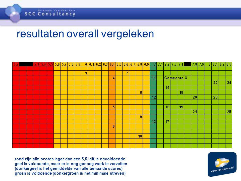resultaten overall vergeleken rood zijn alle scores lager dan een 5,5, dit is onvoldoende geel is voldoende, maar er is nog genoeg werk te verzetten (donkergeel is het gemiddelde van alle behaalde scores) groen is voldoende (donkergroen is het minimale streven)