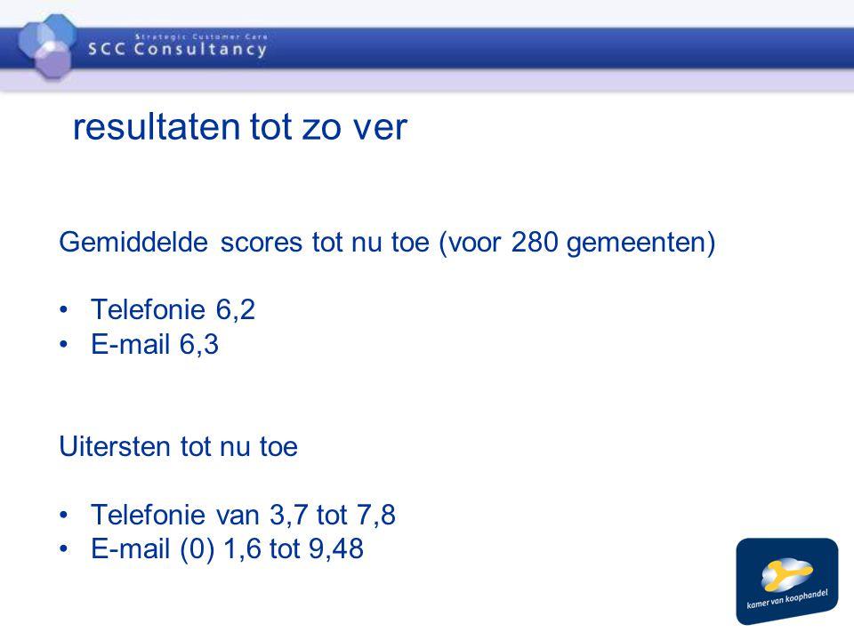 resultaten tot zo ver Gemiddelde scores tot nu toe (voor 280 gemeenten) Telefonie 6,2 E-mail 6,3 Uitersten tot nu toe Telefonie van 3,7 tot 7,8 E-mail (0) 1,6 tot 9,48