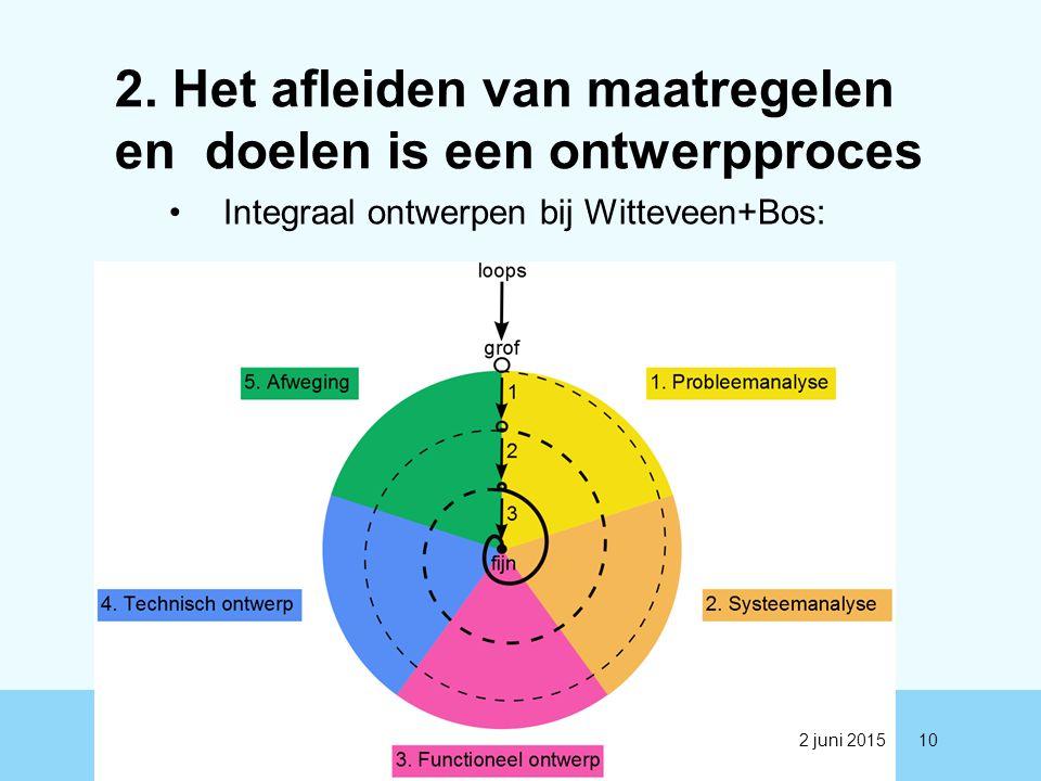2. Het afleiden van maatregelen en doelen is een ontwerpproces Integraal ontwerpen bij Witteveen+Bos: 102 juni 2015
