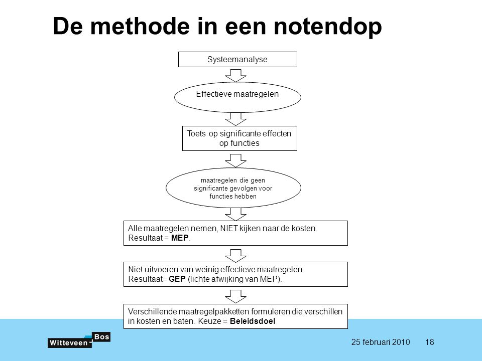 De methode in een notendop 1825 februari 2010 Systeemanalyse Effectieve maatregelen Toets op significante effecten op functies maatregelen die geen si