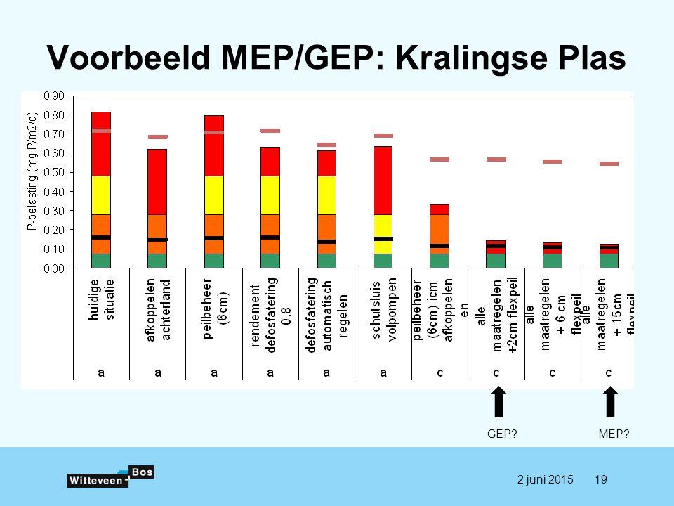 Voorbeeld MEP/GEP: Kralingse Plas 192 juni 2015 MEP?GEP?