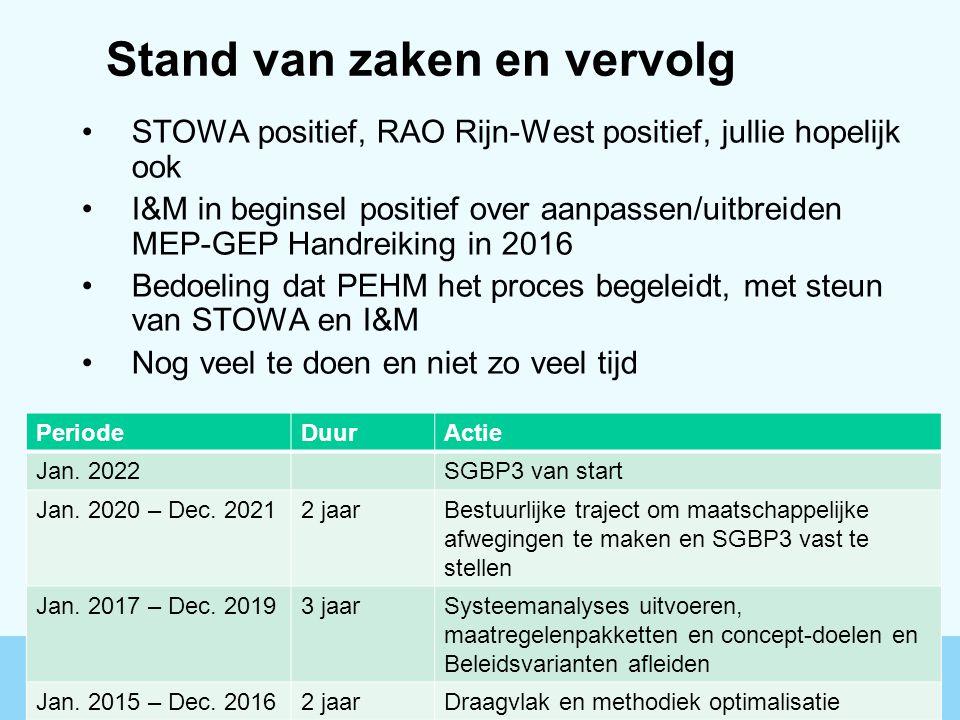 Stand van zaken en vervolg STOWA positief, RAO Rijn-West positief, jullie hopelijk ook I&M in beginsel positief over aanpassen/uitbreiden MEP-GEP Hand
