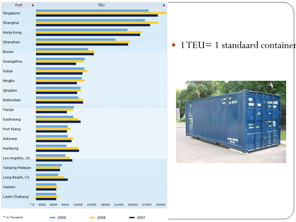 1 TEU= 1 standaard container