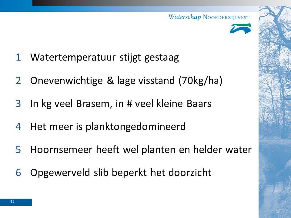 1Watertemperatuur stijgt gestaag 2Onevenwichtige & lage visstand (70kg/ha) 3In kg veel Brasem, in # veel kleine Baars 4Het meer is planktongedomineerd