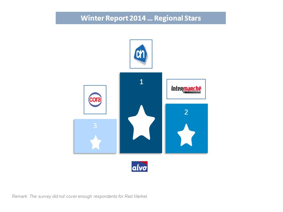 Winter Report 2014 … Regional Stars 1 2 3 Remark: The survey did not cover enough respondents for Red Market.