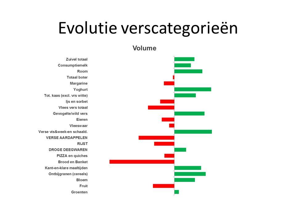 Evolutie verscategorieën