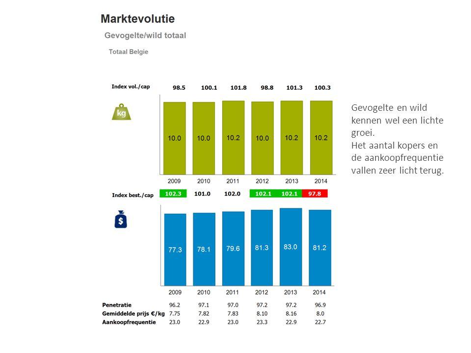 Gevogelte en wild kennen wel een lichte groei. Het aantal kopers en de aankoopfrequentie vallen zeer licht terug.