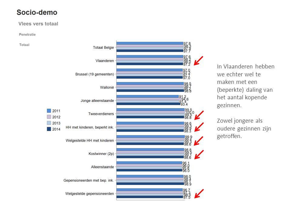 In Vlaanderen hebben we echter wel te maken met een (beperkte) daling van het aantal kopende gezinnen. Zowel jongere als oudere gezinnen zijn getroffe
