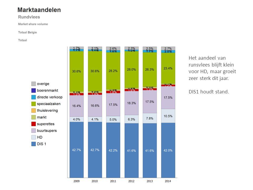 Het aandeel van runsvlees blijft klein voor HD, maar groeit zeer sterk dit jaar. DIS1 houdt stand.