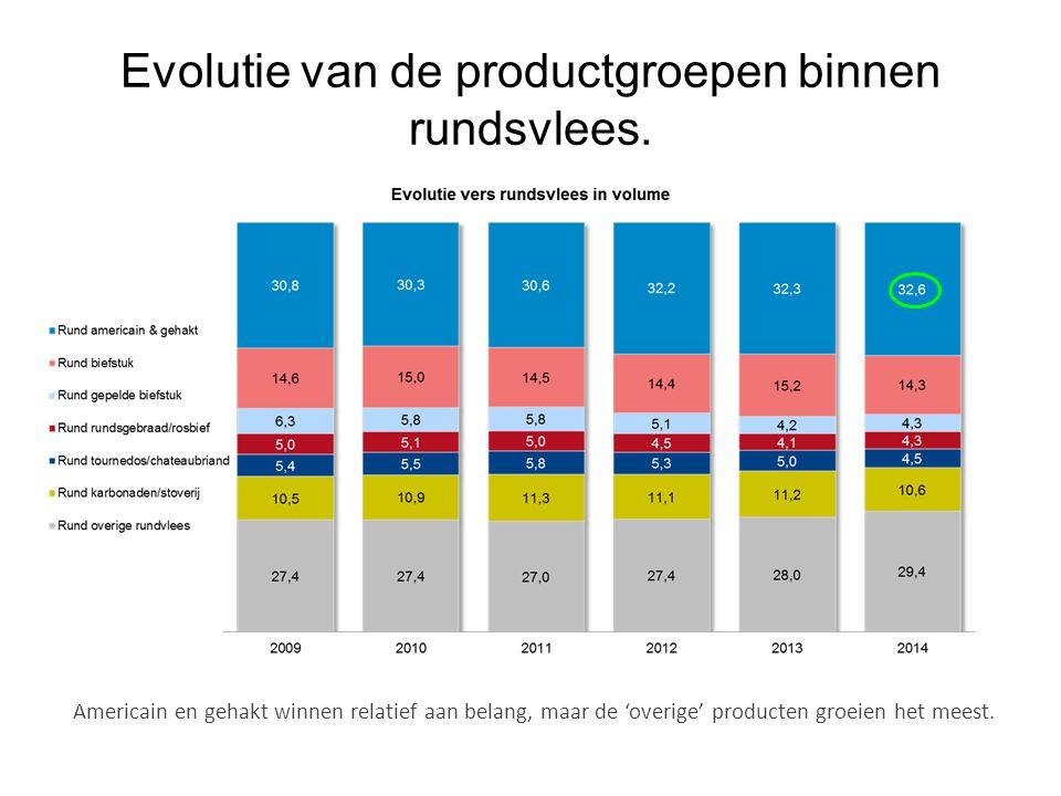 Evolutie van de productgroepen binnen rundsvlees. Americain en gehakt winnen relatief aan belang, maar de 'overige' producten groeien het meest.