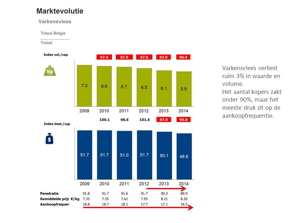 Varkensvlees verliest ruim 3% in waarde en volume. Het aantal kopers zakt onder 90%, maar het meeste druk zit op de aankoopfrequentie.