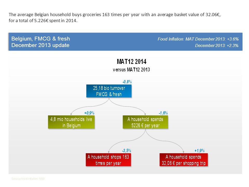Belgium, FMCG & fresh Food Inflation: MAT December 2013: +3.6% December 2013 update December 2013: +2.3% Belgium, FMCG & fresh Food Inflation: MAT Dec
