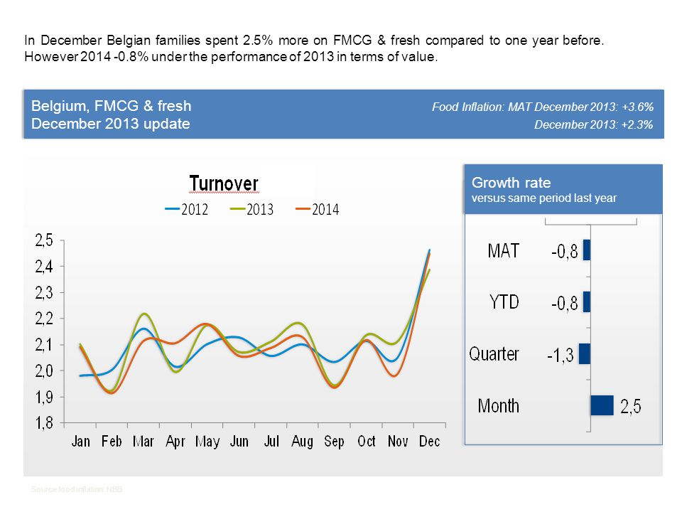 Belgium, FMCG & fresh Food Inflation: MAT December 2013: +3.6% December 2013 update December 2013: +2.3% Belgium, FMCG & fresh Food Inflation: MAT December 2013: +3.6% December 2013 update December 2013: +2.3% Source food inflation: NBB Value growth MAT12 2014 versus MAT12 2013 Value growth MAT12 2014 versus MAT12 2013 Open market * = All grocery stores except hard discount (Aldi & Lidl) and specialty stores (such as baker and butcher).